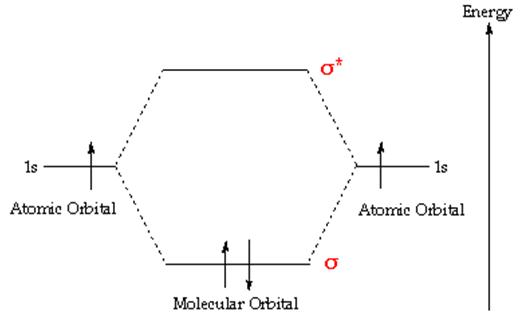 Introduction To Molecular Orbital Theory Semesters