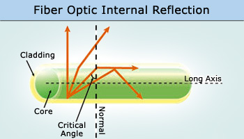 fundamental-ideas-about-optical-fiber-for-engineering-physics
