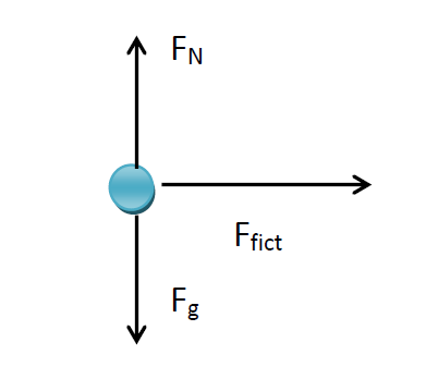 Inertial and Non Inertial Frames of Reference - semesters.in