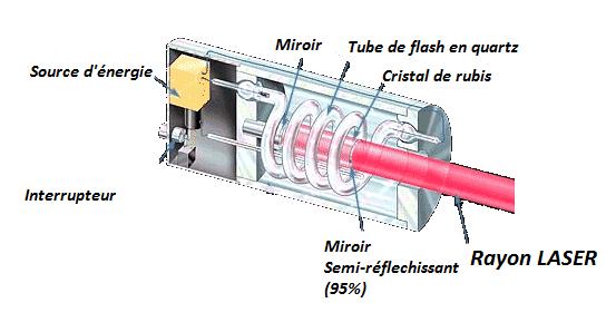 laser schéma