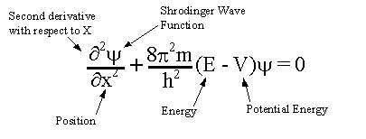schrodinger wave semesters.in