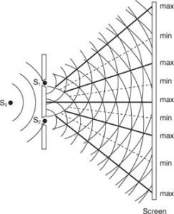 Wave optics for btech