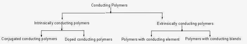 Conducting Polymers and Classification of Conducting Polymers Notes