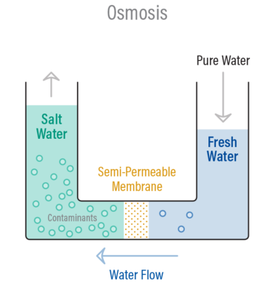 Principle Of Reverse Osmosis And Its Water Softning
