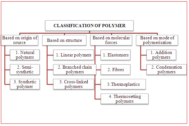 What are Polymers and Classification of Polymers Notes