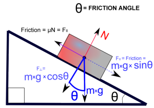 Friction_angle on semesters.in