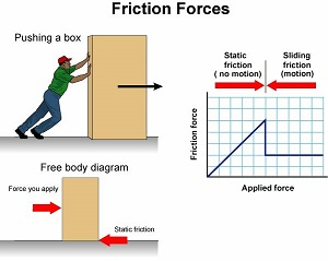 friction_forces