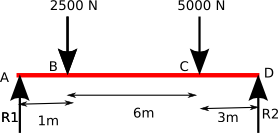 moment of forces Example1