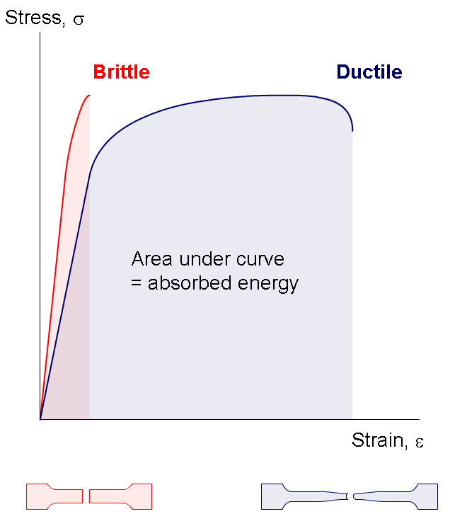 Tensile Test diagram for Ductile and Brittle Materials