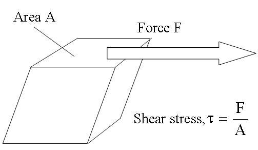 shere stress