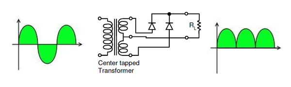Bridge Rectifier Circuit Diagram Likewise Full Wave Bridge Rectifier