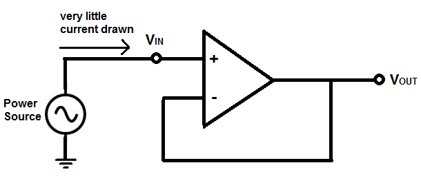 what is unity gain buffer unit follower theory and configurationthis circuit above now draws very little current from the power source above because the op amp has such high impedance, it draw very little current