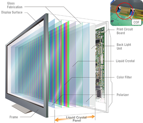 construction of liquid crystal display(lcd) notes for electronics  engineering 1st yeart