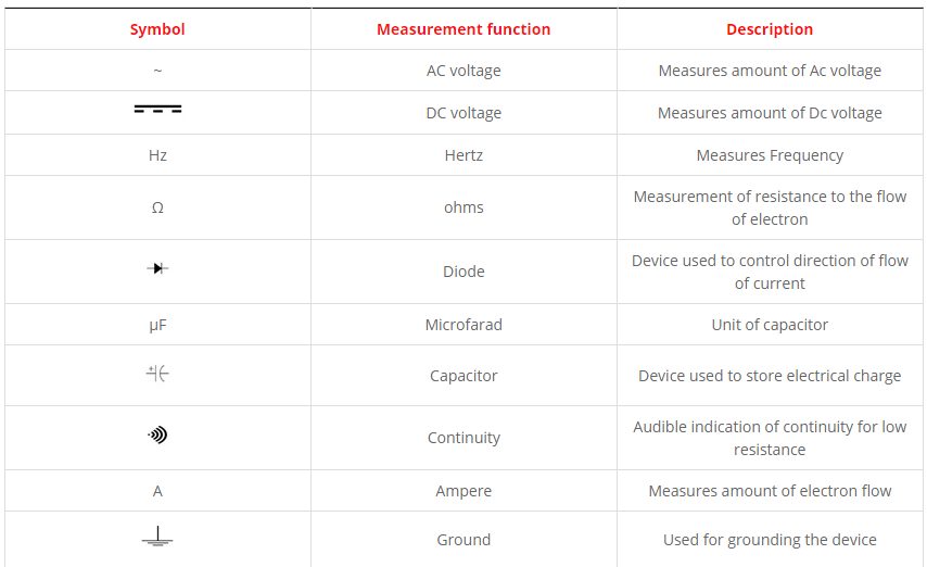 Fundamentals Of Digital Multimeter Features And Working Principle
