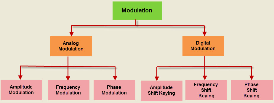 modulation signal coding techniques essay Waveform coding & analysis –synthesis techniques understanding the concepts of sampling of signals and signal reconstruction from samples, quantization, encoding, waveform coding, analysis –synthesis techniques chapter 7: 71, 72, 73,  14 transmission of digital information via carrier modulation am digital signal, fm digital signal.