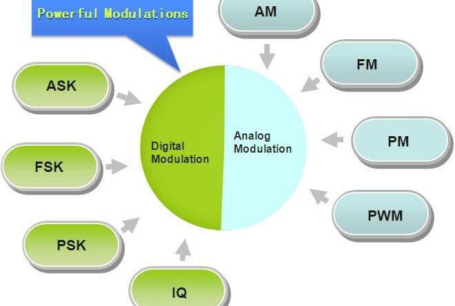 What are Modulation Techniques: Analog Modulation, Digital Modulation