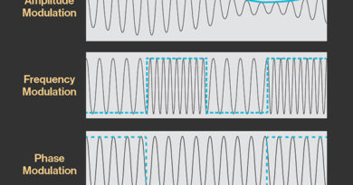 Operational Amplifier as Differentiator: Configuration and
