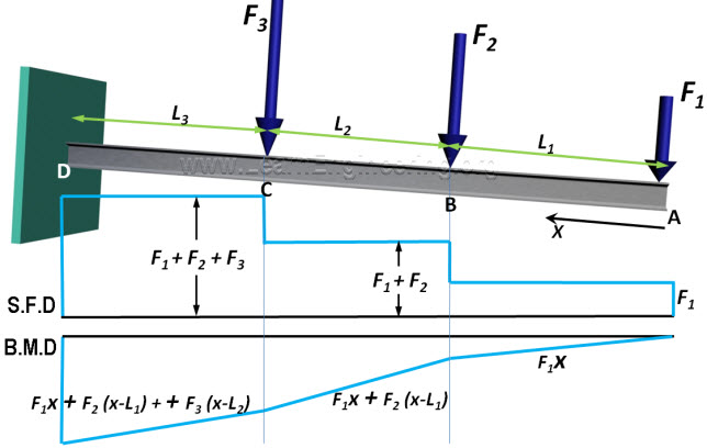 analysis of beams shear force bending moment diagram rh semesters in shear force and bending moment diagram for cantilever beam ppt shear force and bending moment diagram for cantilever beam ppt
