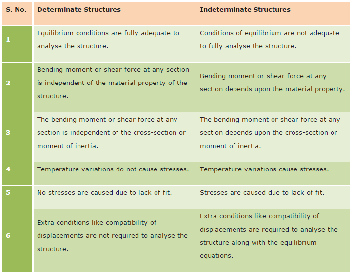Difference Between Determinate and Indeterminate Structures