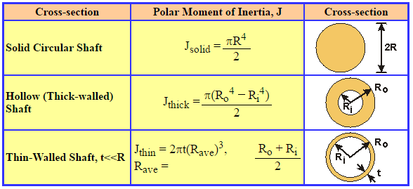 What is Polar Moment of Inertia - semesters.in