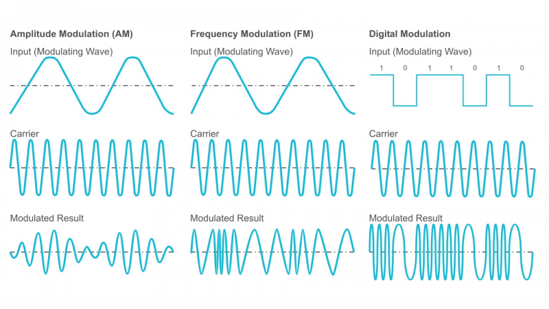 Types and Various Techniques of Radio signal Modulation: