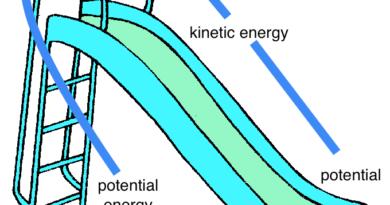 Rotational Motion of a Rigid Body Notes Rigid Body Dynamics