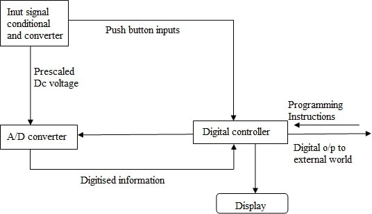 Features Of Digital Multimeter Theory And Current Measurement