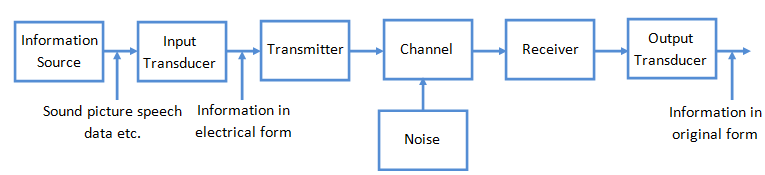 Various Components Of Communication System Process