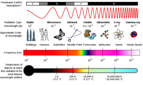 Uses of Electromagnetic Waves:Electronics: Semesters in
