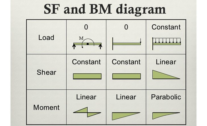 Analysis Of Beams Shear Force Bending Moment Diagram
