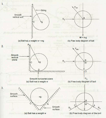 What Is A Free Body Diagram And How To Draw Free Body Diagram