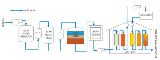 Water Technology Pdf